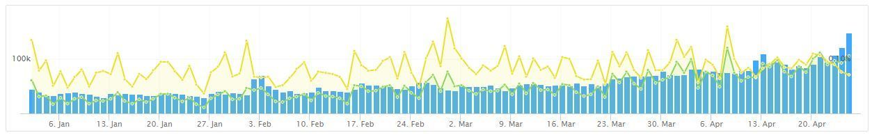 LowEndBox and LowEndTalk Traffic Rising